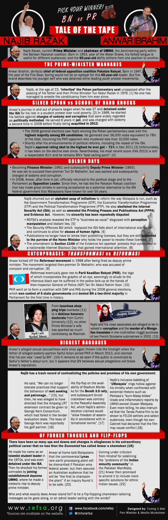 Infographic-Tale-of-the-Tape-Najib-vs-Anwar