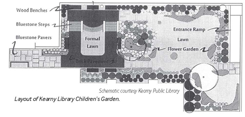 Schematic courtesy Kearny Public Library Layout of Kearny Library Children's Garden.