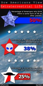 One in four Americans believe that aliens in UFOs have visited the Earth