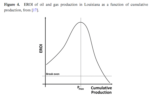 Figure4_EROI_Sustainability.png