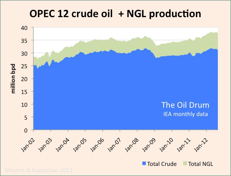 IEA_OPEC12_crude+NGL.png