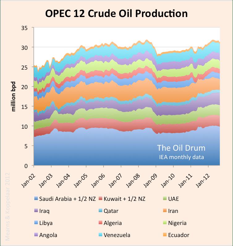 IEA_OPEC12_crude.png