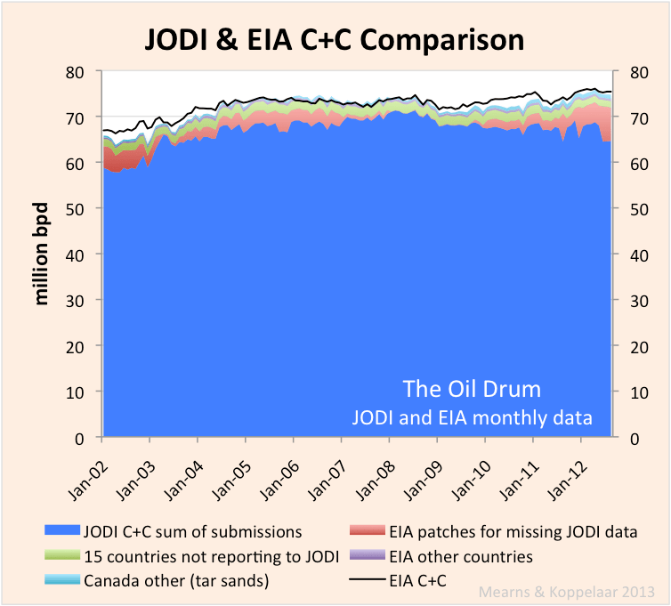 JODI_EIA_comparison.png
