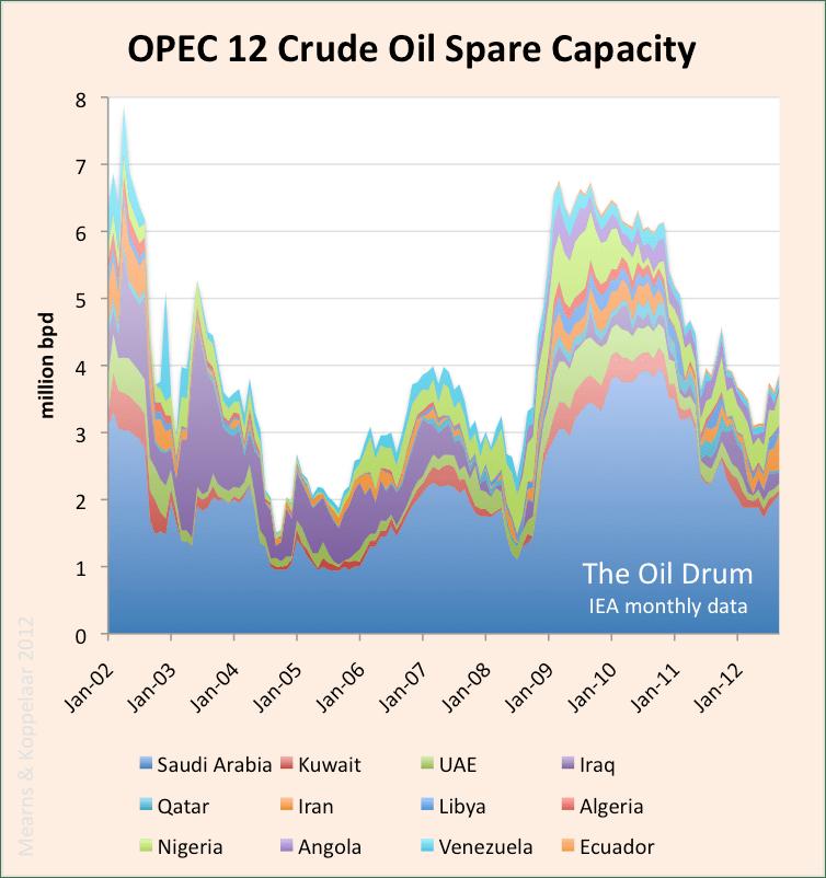 iea_OPEC12_crude_sparecapacity_0.png