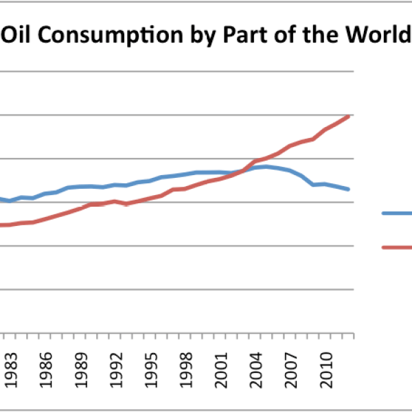 Stumbling Blocks to Figuring Out the Real Oil Limits Story