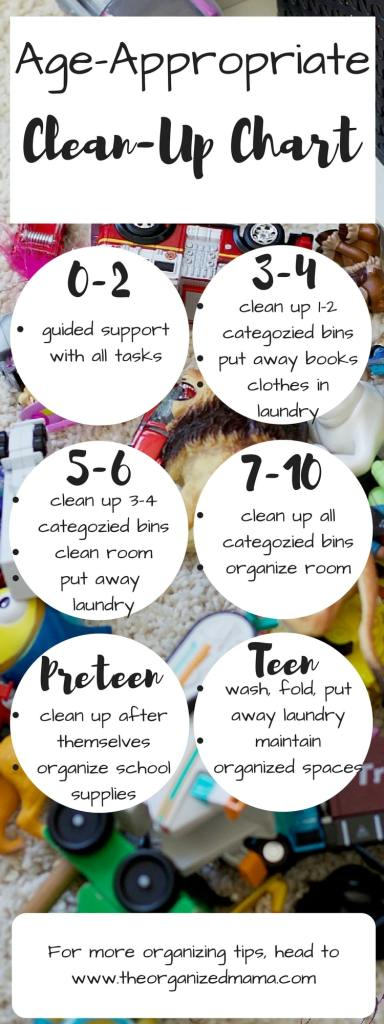 Having kids help you clean up can be tricky, but with this age-appropriate clean-up guide, you know what you can roughly expect from each age group. Created by a professional organizer and teacher. #organize #clean