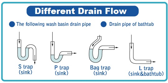 Clogged Drain Cleaning Service Houston TX