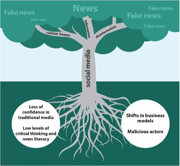 fake news roots