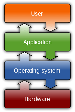 The operating system provides a layer of abstraction on top of the hardware