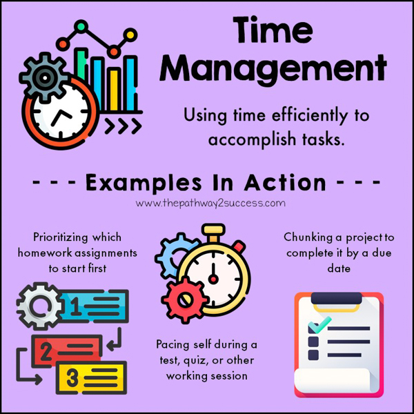Time management is being able to use time efficiently to complete tasks. It includes being able to estimate how long tasks will take, planning out a timeline to accomplish more challenging tasks, and checking in with self to stay on track along the way. With strong time management skills, it makes it easier to accomplish work well the first time around.