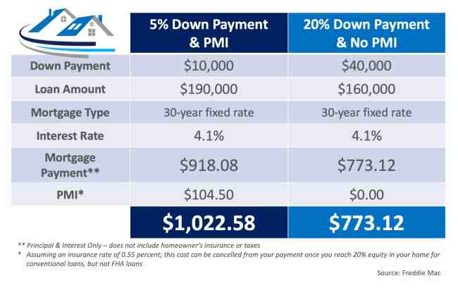 What You Need to Know About Private Mortgage Insurance (PMI)