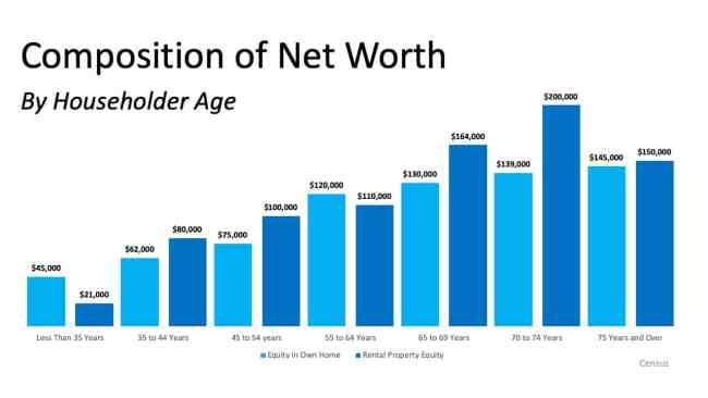 Homeownership is the Top Contributor to Your Net Worth