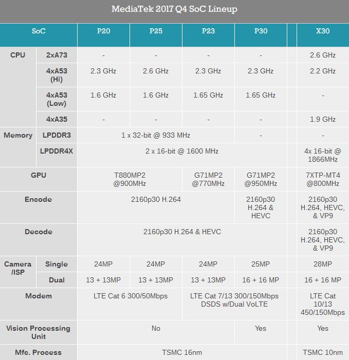 MediaTek Helio P23 / P30 released comparision table
