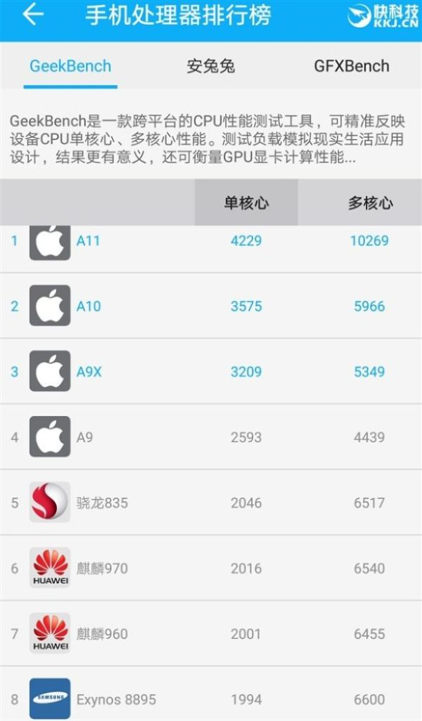 Snapdragon 845 Geekbench Benchmark Leaked top 10 Geekbench