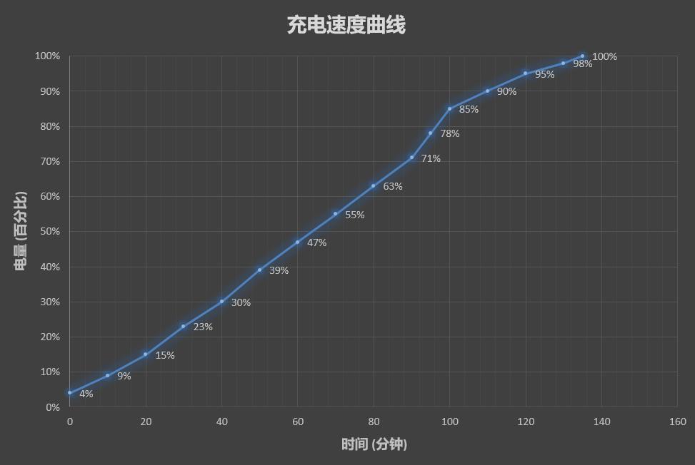 Meizu M6T Review - chargin speed