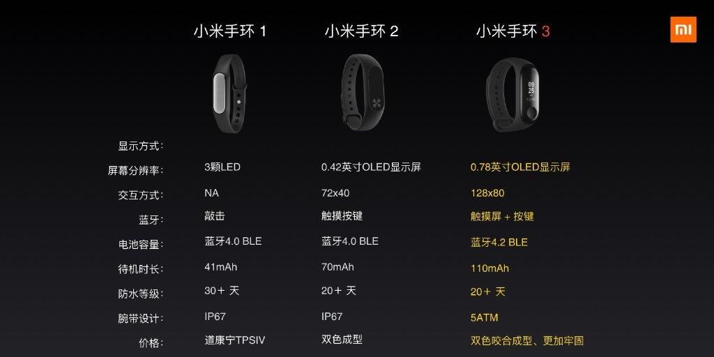 Xiaomi Mi Band 3 vs Xiaomi Mi Band 2 vs Xiaomi Mi Band specs comparison