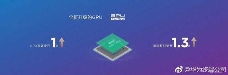 HiSilicon Kirin 710 GPU Turbo feature