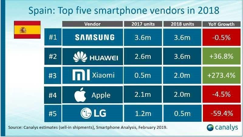 Xiaomi Spain Ranking