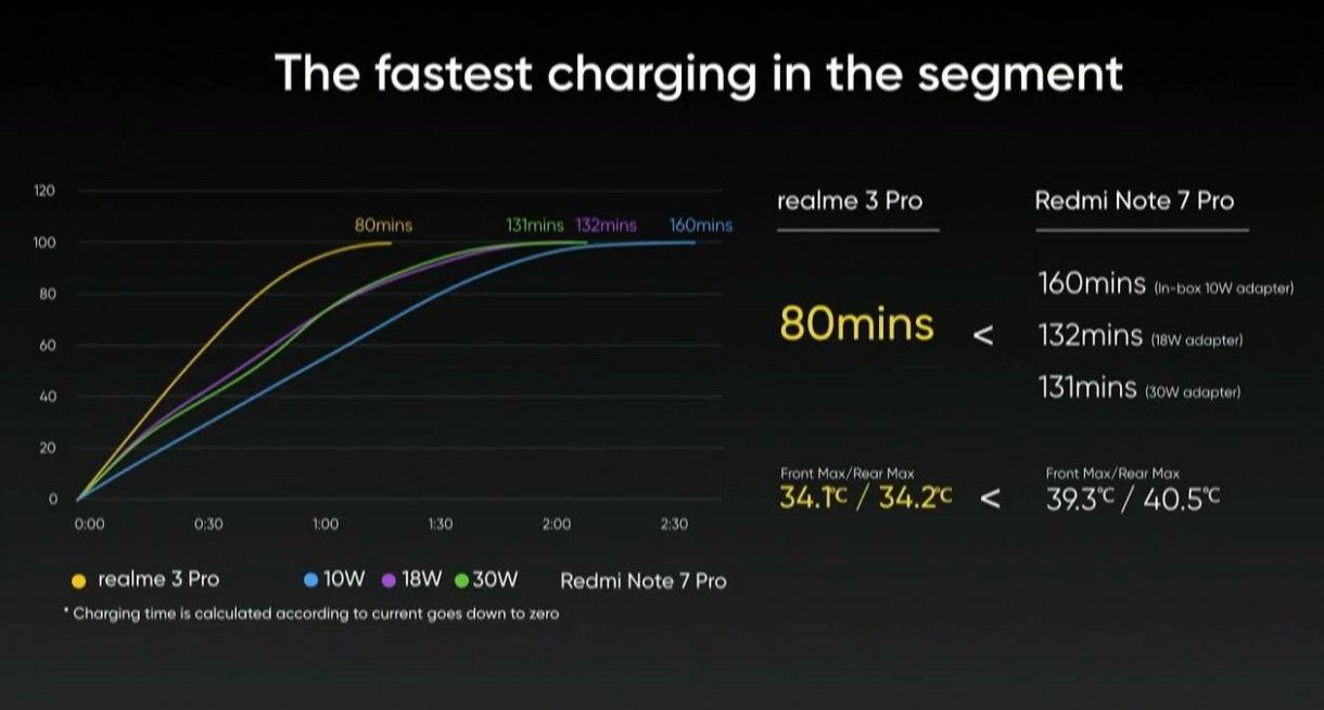 Realme 3 Pro charging