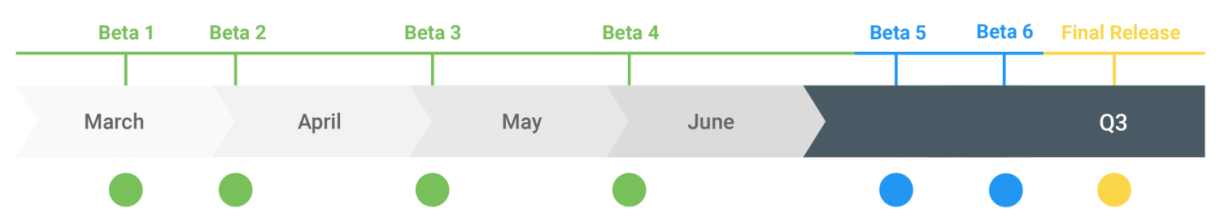 Android Q Beta Timeline Release