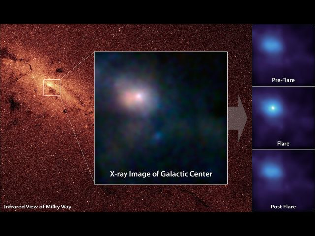X-Ray imagery of the supermassive black hole at the centre of the Milky Way, Sagitarius A*, captured by NuSTAR.
