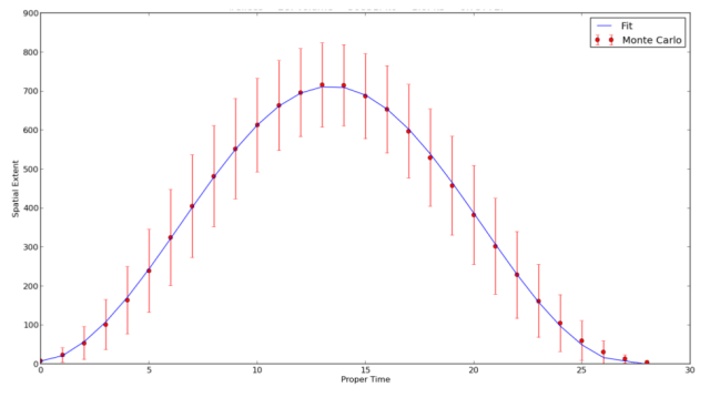 Causal Dynamical Triangulations ground state