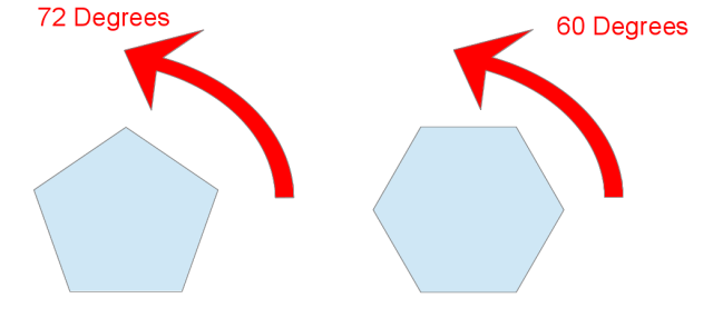 A pentagon is symmetric under rotation by 72 degrees. A hexagon is symmetric under rotation by 60 degrees.