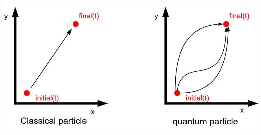 the probability of particle detection in quantum physics Assume the potential u(x) in the time-independent schrodinger equation to be zero inside a one-dimensional box of length l and infinite outside the box for a particle inside the box a free particle wavefunction is appropriate, but since the probability of finding the particle outside the box is zero, the wavefunction must go to zero at the walls.