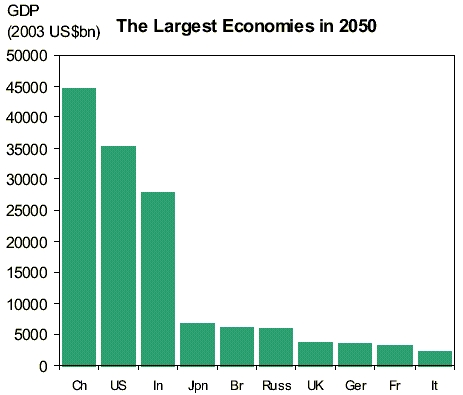 BRIC_Largest_Economies_in_2050