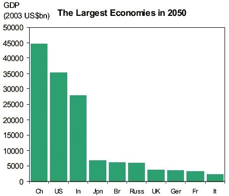 BRIC_Largest_Economies_in_2050