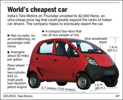 A closer look at the Tata Nano