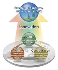 Fujitsu Green Policy 2020, Green Policy 2020, Japan Fujitsu Green Policy 2020, Fujitsu  Medium-term Environmental Vision
