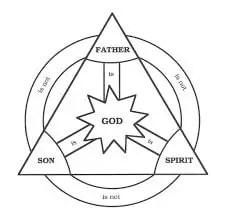 A Case for Creation 101: God's Nature – The Trinity