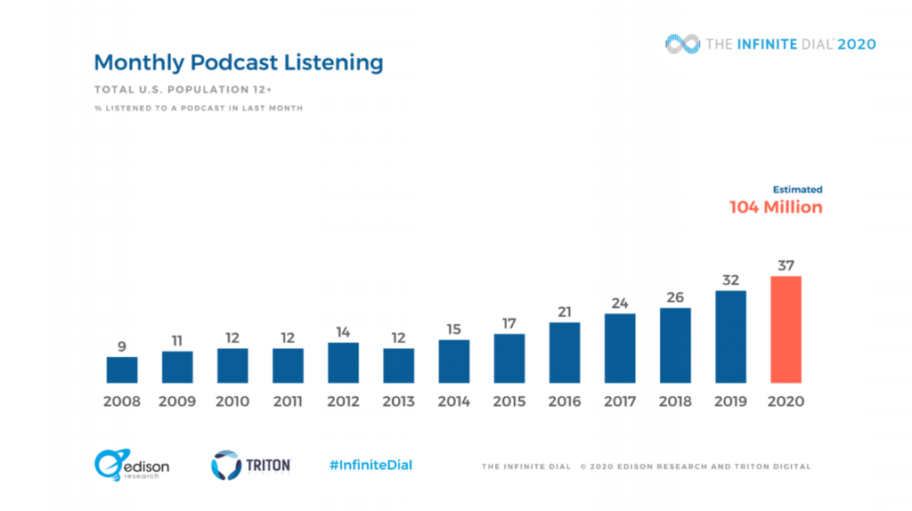 monthly podcast listening trends
