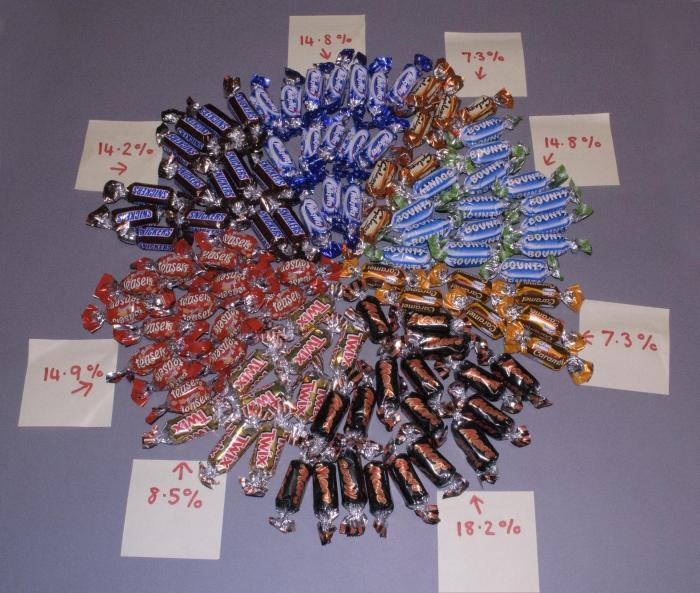 A Statistical Analysis Of The Contents Of A Celebrations