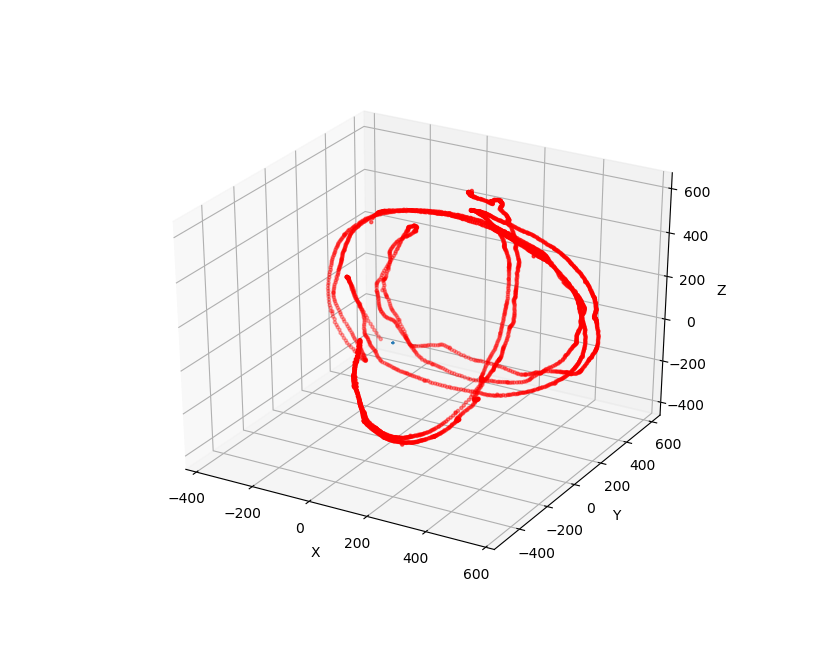 Attitude Determination with Quaternion using Extended Kalman