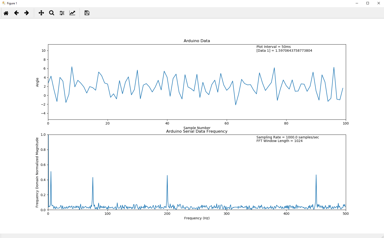 Arduino Real Time Frequency Plot with Python | ThePoorEngineer