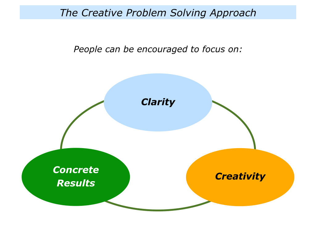 C Is For Creative Problem Solving
