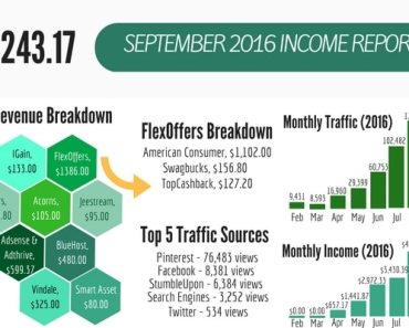 Blog Income Report: How I Made Over $5,000.00 On My 8th Month Of Blogging