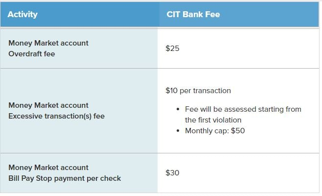cit bank fees