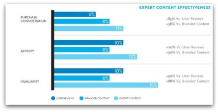 """Expert content"" preferred by consumers"