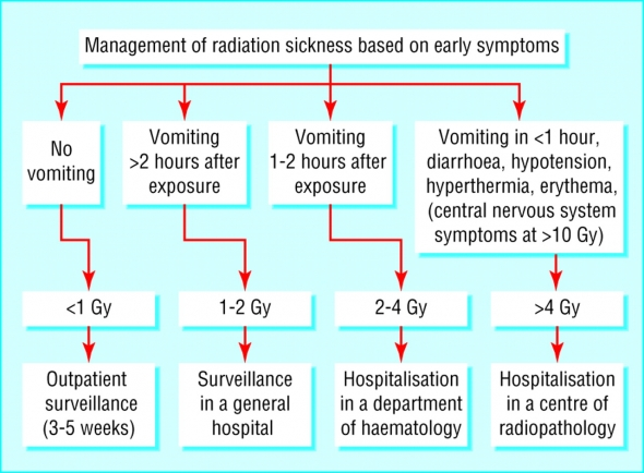 Radiation Symptoms and Management.