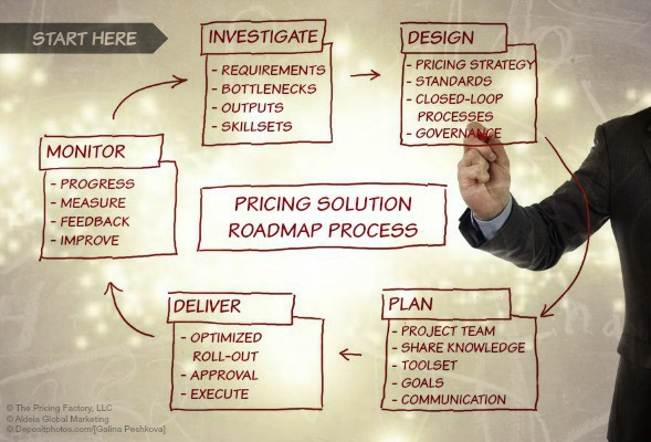 Pricing Roadmap Process