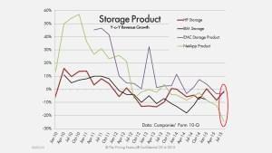 Storage Growth Rates Sep 15 1280x720