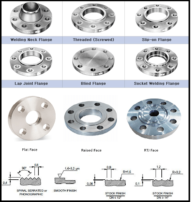 Introduction to Flanges - The Process Piping