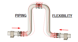 Piping Flexibility - Thermal Expansion in Piping - The Process Piping