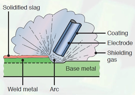 welding shield diagram introduction to arc welding the process piping  introduction to arc welding the