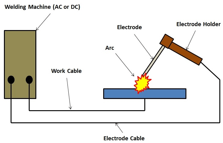 introduction to arc welding the process piping. Black Bedroom Furniture Sets. Home Design Ideas