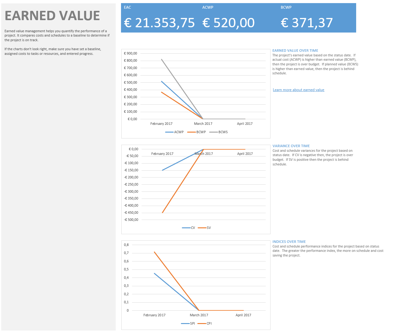 About Cost Resources