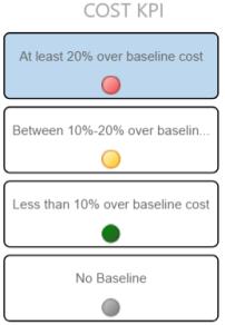 Cost KPI Chicklet slicer example